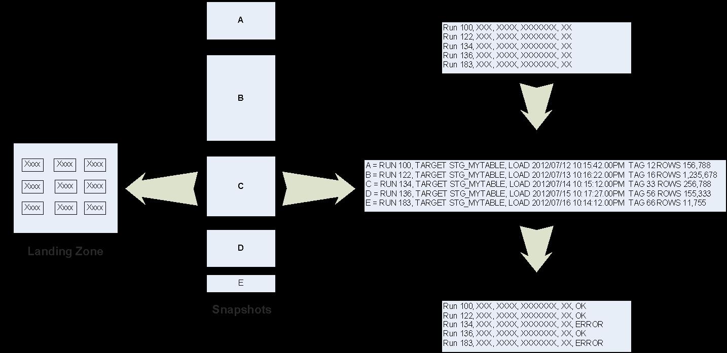Article 2: Source Data Capture – Myers-Holum